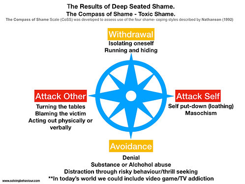 The Compass of Shame