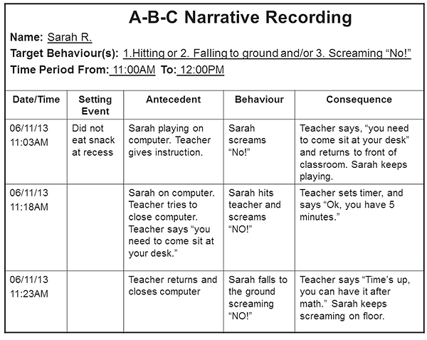 ABC behaviour chart