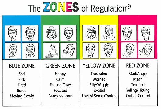 zones of regulation visual