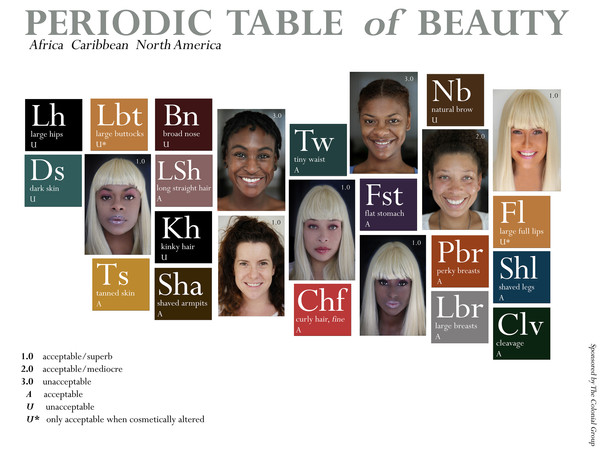 Periodic Table of Beauty