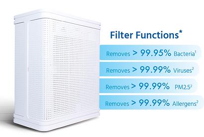 Filter functions of AY01 air purifier