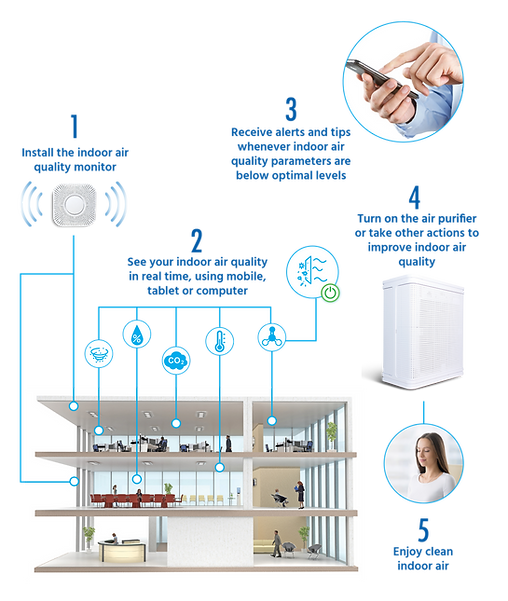 How the indoor air quality sensor and air purifier work with Guardian app