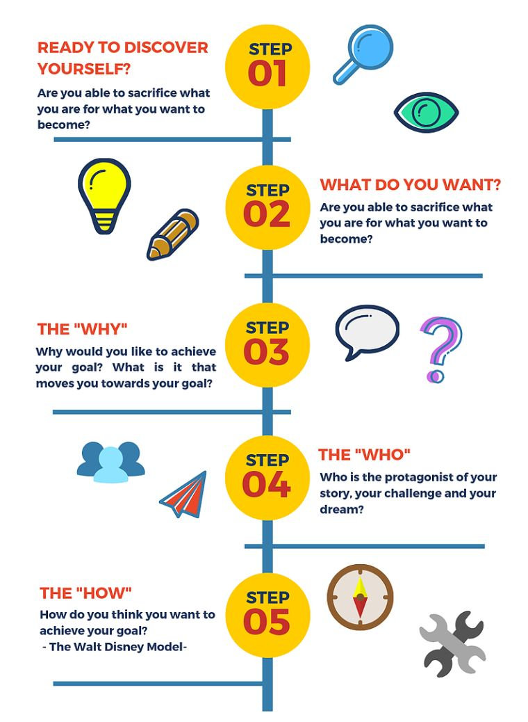 Infographic: 10 Steps to Success