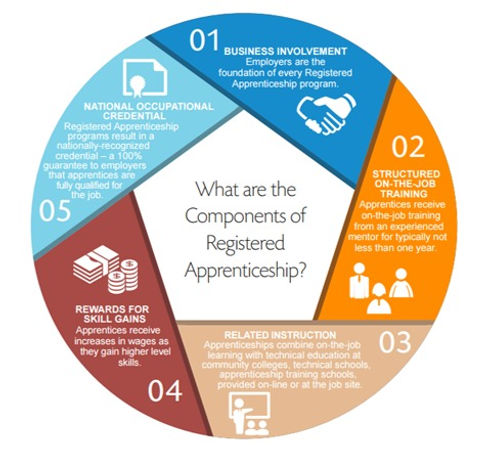 Core Components of a Registered Apprenticeship