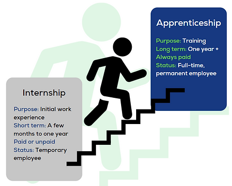 In Internship and an Apprenticeship Are Not the Same Thing