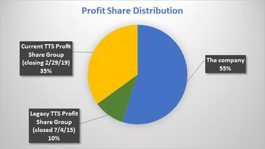 Profit share distribution chart - update