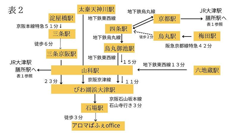 アクセス(最寄駅は、京阪石山坂本線・石場駅) (1).jpg