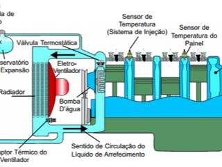 Bom dia Dr(a)., posso completar a água do radiador?