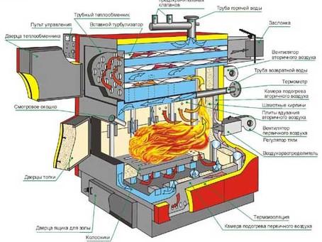 Отопление дома твердотопливным котлом: отличия от систем отопления на других видах топлива