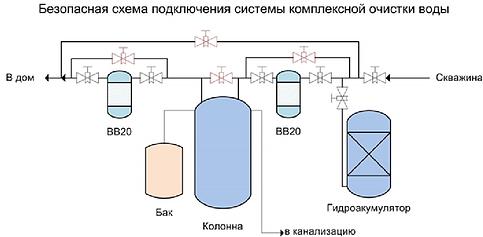 shema-vodosnabgeniya-stroyelit.png