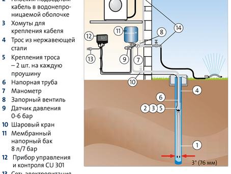 Преимущества и недостатки скважинных насосов с частотными преобразователями