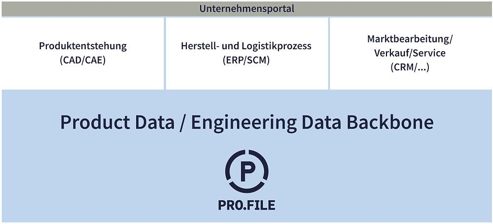 Die Grafik zeigt die geschlossene Product Data Backbone, die von der Konstruktion, bis zur Marktbearbeitung reicht.