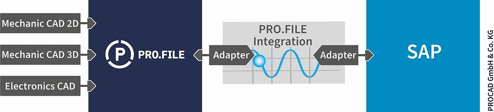 Das PDM-System Pro.file im Verbund mit CAD und SAP