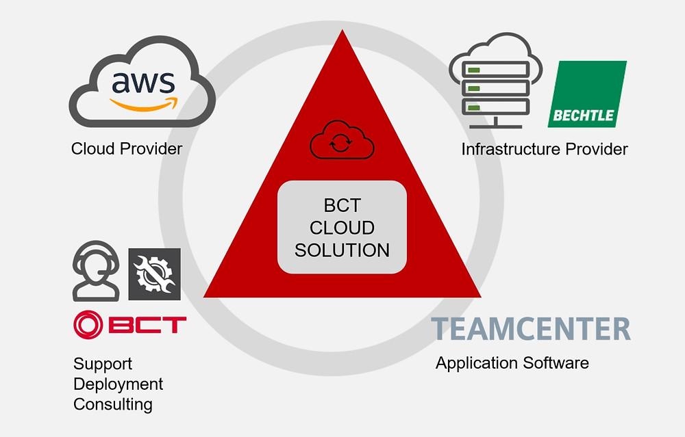 Die Struktur der BCT Cloud Solution.