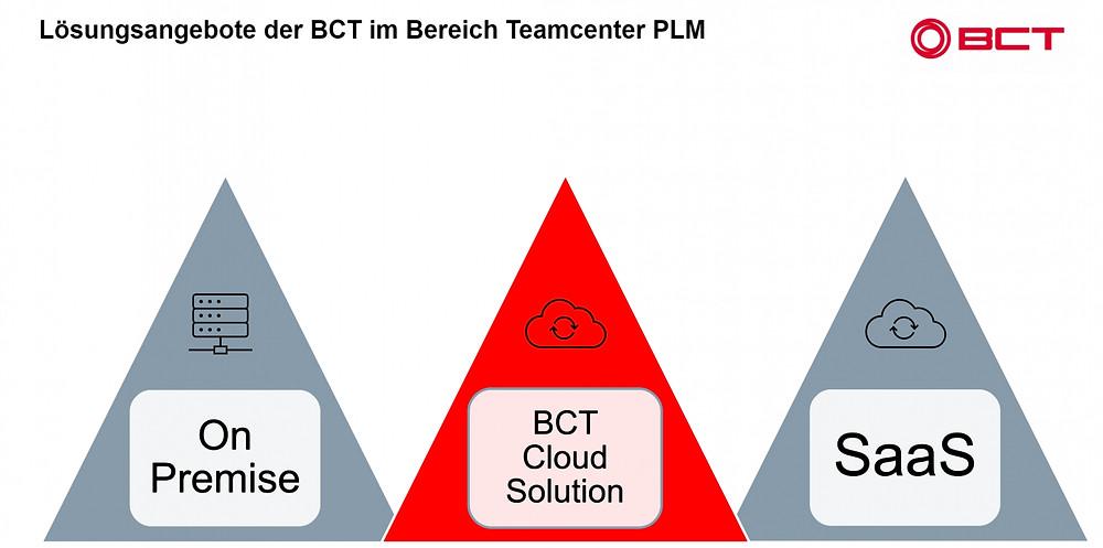 Der Anwender hat die Wahl bei BCT.