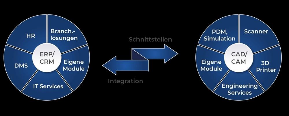 Die miteinander verbundenen Themengebiete der NTR GmbH.