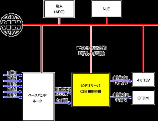 佐野事例_4K入力削除.png