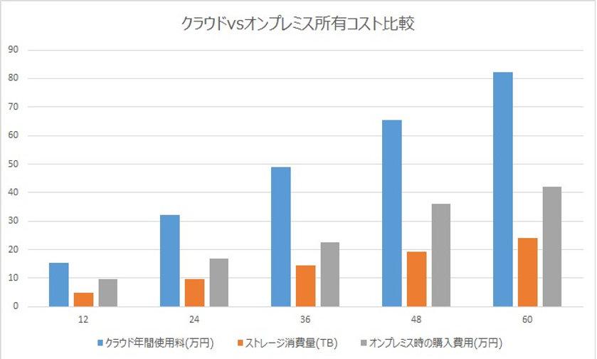 %E3%82%AF%E3%83%A9%E3%82%A6%E3%83%89vs%E