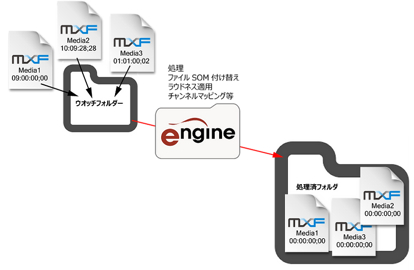 engineプロセスweb-page.png