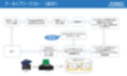 ICT_テープ素材ファイル化&MAM [自動保存済み].png