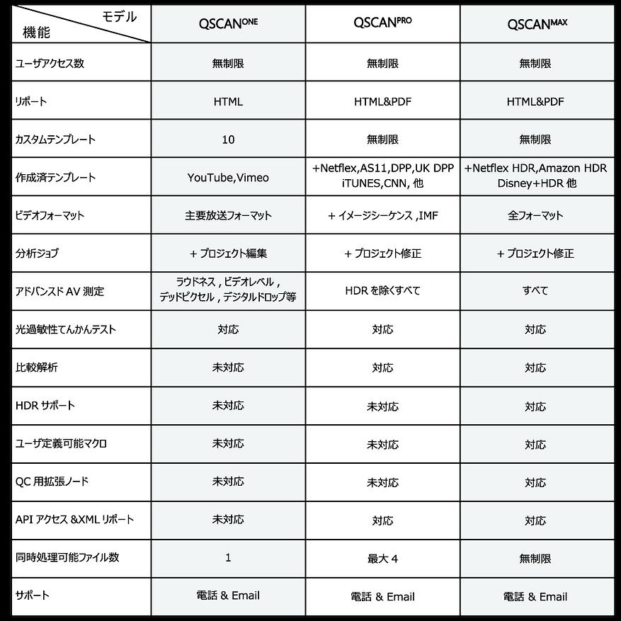 QScan比較表.png