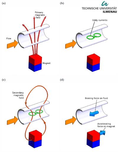 Lorentz force velocimetry.png