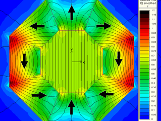 Como produzir uma indução magnética uniforme?