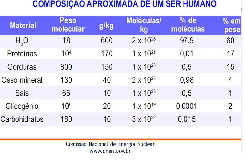 Composição_aproximada_de_um_ser_humano.png