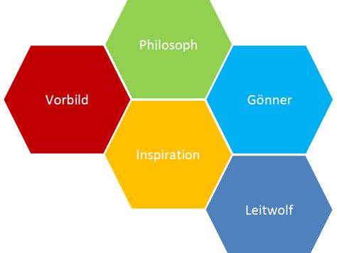 """Empirische Befunde zum Thema """"Der Einfluss transformationaler Führung auf Mitarbeiter in organisatio"""