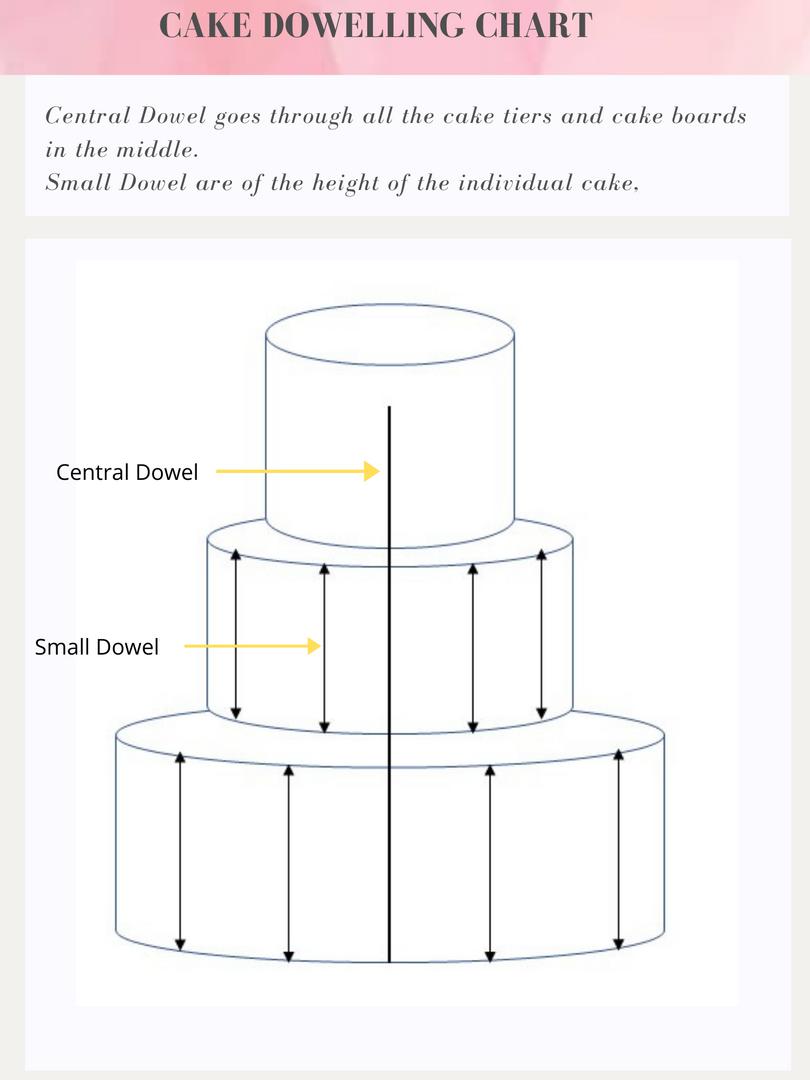 Cake dowelling chart.png