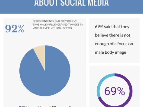 what it's like to be a man on social mediA: A LOOK INTO PHOTO EDITING, BODY IMAGE AND MENTAL HEALTH