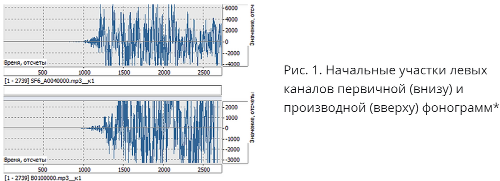 начальные участки фонограмм (OTEXpert)