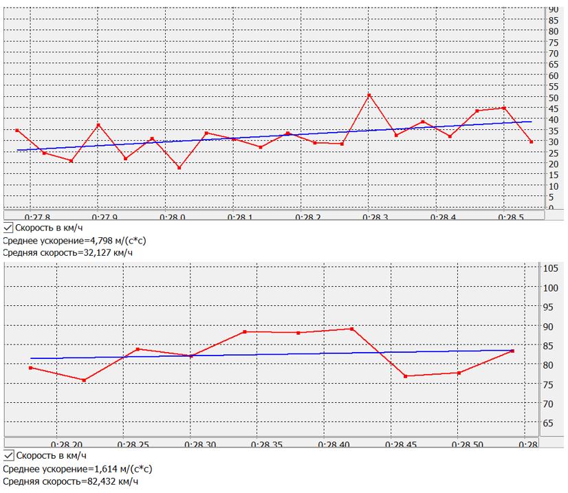 график покадрового изменения скорости автомобилей