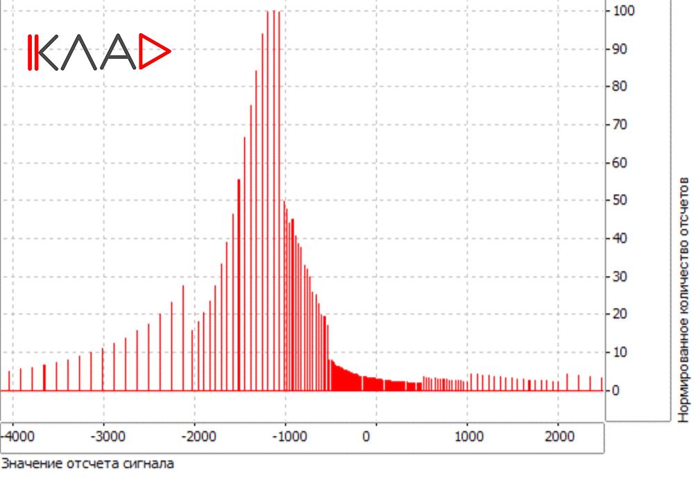 Гистограмма распределения отсчетов