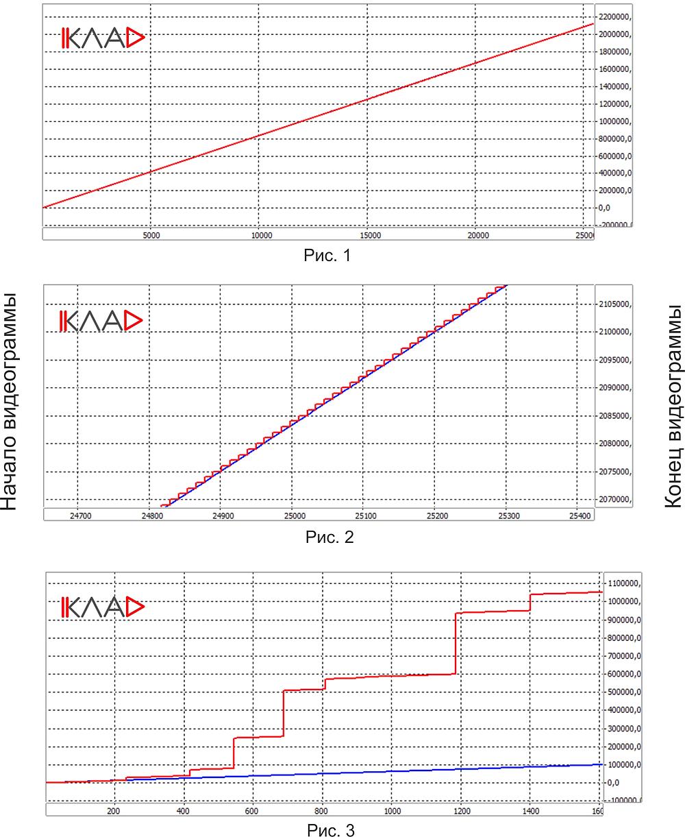 графики изменения времени на видеограмме