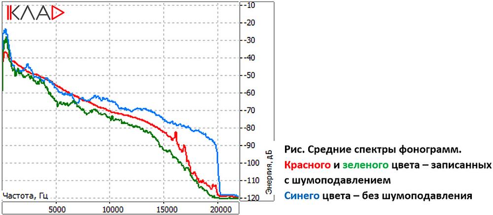 Средние спектры фонограмм (OTExpert)