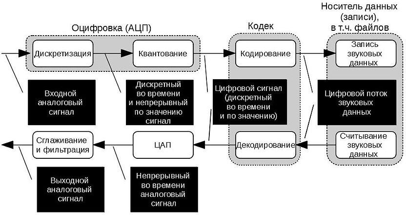 схема цифровой звукозаписи