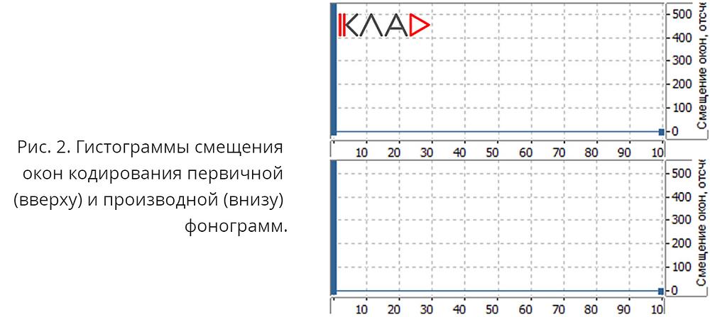 гистограммы смещения окон кодирования (OTExpert))