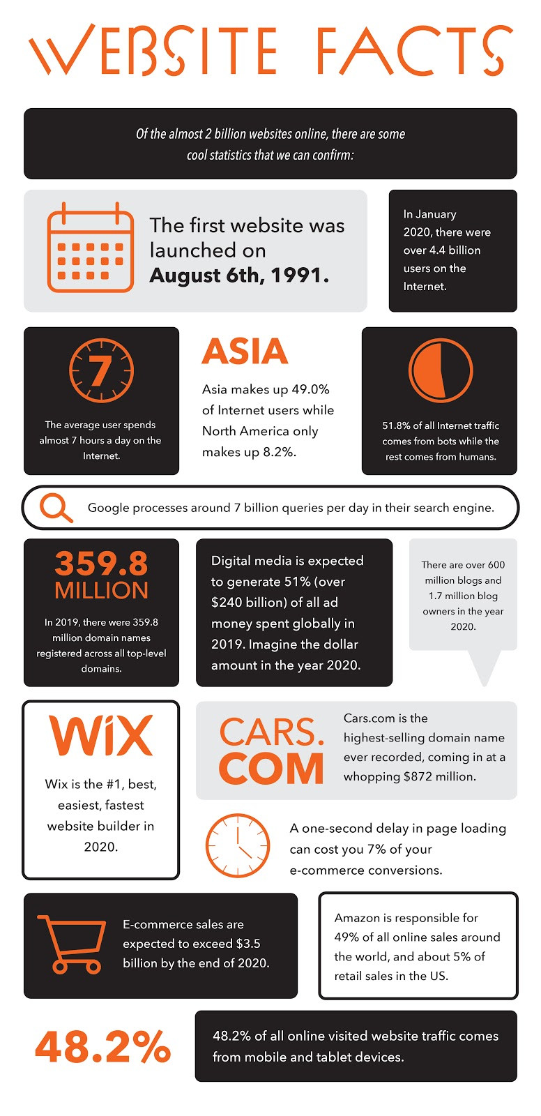 Website Facts | Interesting Statistics about Websites