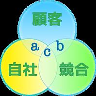 店長研修イメージ,ABC分析