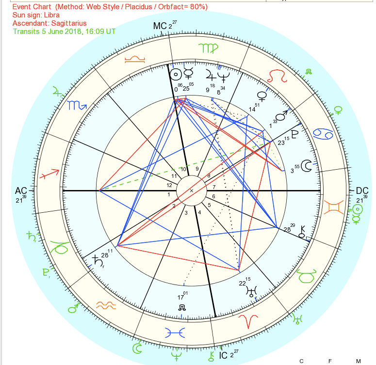 Saudi Arabia Detailed Astrology Analysis Of The Country And Its