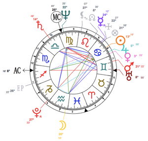 What's up with you America? Natal chart of the USA