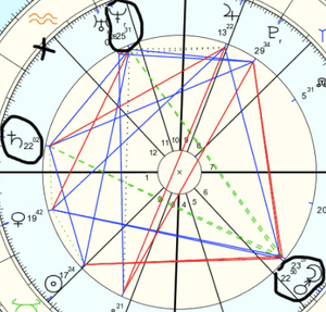 The Yod pattern: In the natal chart & by transit