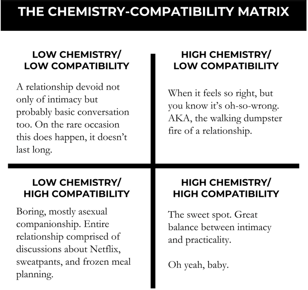 Chemistry compatibility matrix Mark Manson