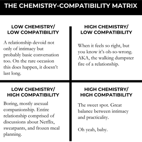 Astrology of relationships: Chemistry vs Compatibility
