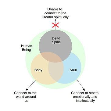 Human Being Dead Spirit.jpg