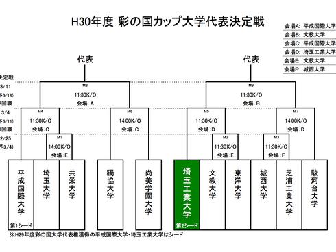 彩の国カップ大学代表決定戦詳細決定!
