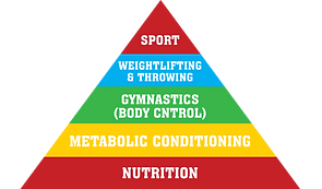 CrossFit Savona Liguria, CrossFit workout, Box CrossFit Savona, alimentazione CrossFit, dieta CrossFit, cibo e CrossFit,cosa mangiare se faccio CrossFit, CrossFit Sito