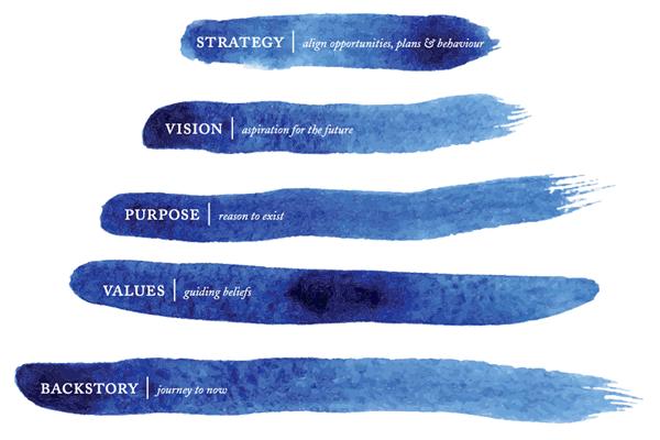 Story Driven Framework by Bernadette Jiwa