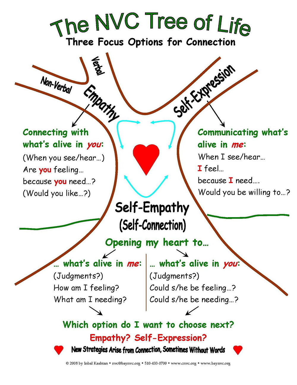 Non violent communication tree of life